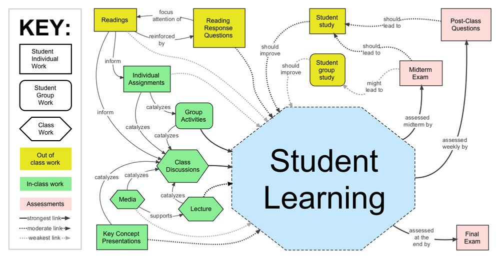concept map and learning research papers Using concept maps is one tool that you can use to study effectively, but there are many other effective study strategies check out these resources and experiment with a few other strategies to pair with concept mapping.