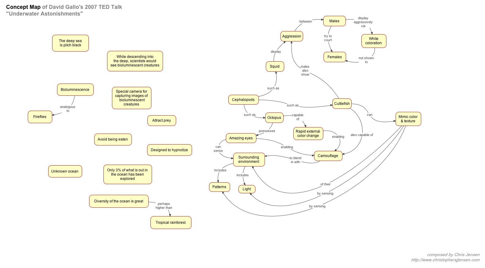 How To Construct A Concept Map.Concept Mapping As A Creative Tool Christopher X J Jensen