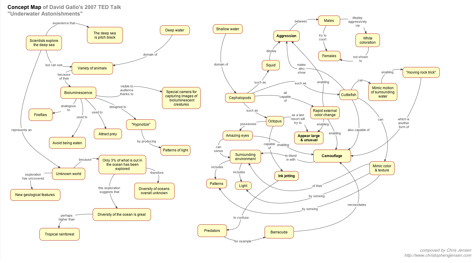 The Complement System Concept Map.Concept Mapping As A Creative Tool Christopher X J Jensen