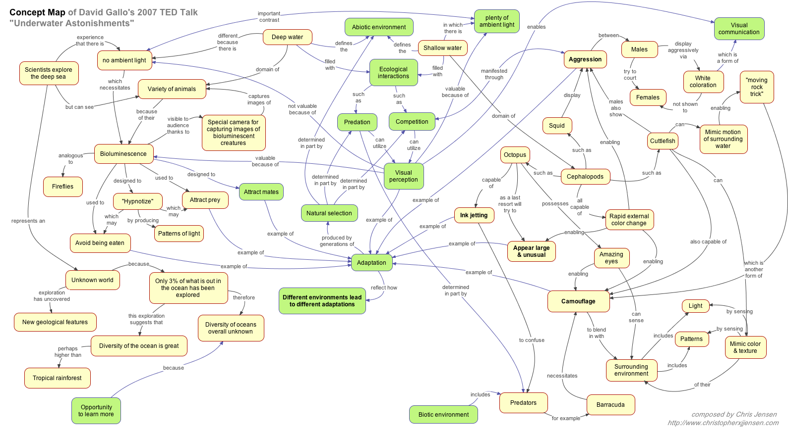 Concept Mapping As A Creative Tool Christopher X J Jensen